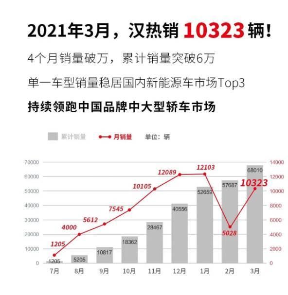 歐拉、比亞迪漢3月銷量破萬!充電聯盟、電池聯盟公佈3月資料!宏光MINI EV馬卡龍上市3.76萬起!